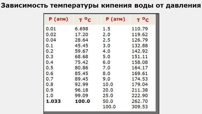 температура кипения воды от давления.jpg
